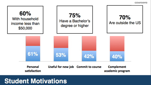 Coursera demographics