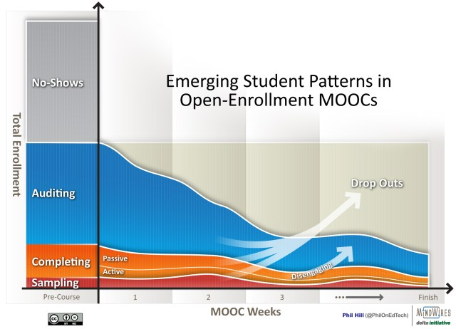 Emerging Student Patterns in Open-Enrollment MOOCs