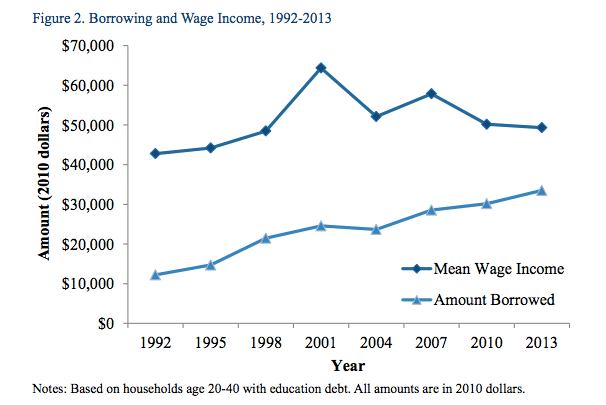 Wage and borrowing over time