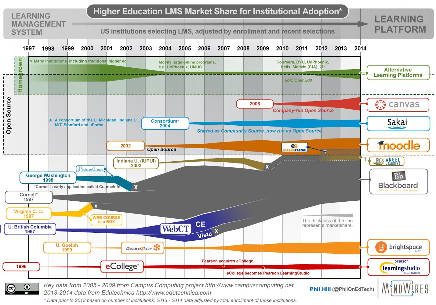 Higher Ed LMS Market Share