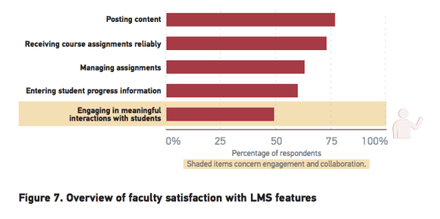 Faculty satisfaction LMS