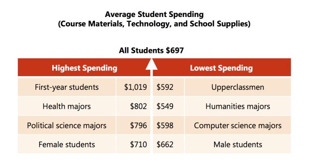 Highest lowest spending