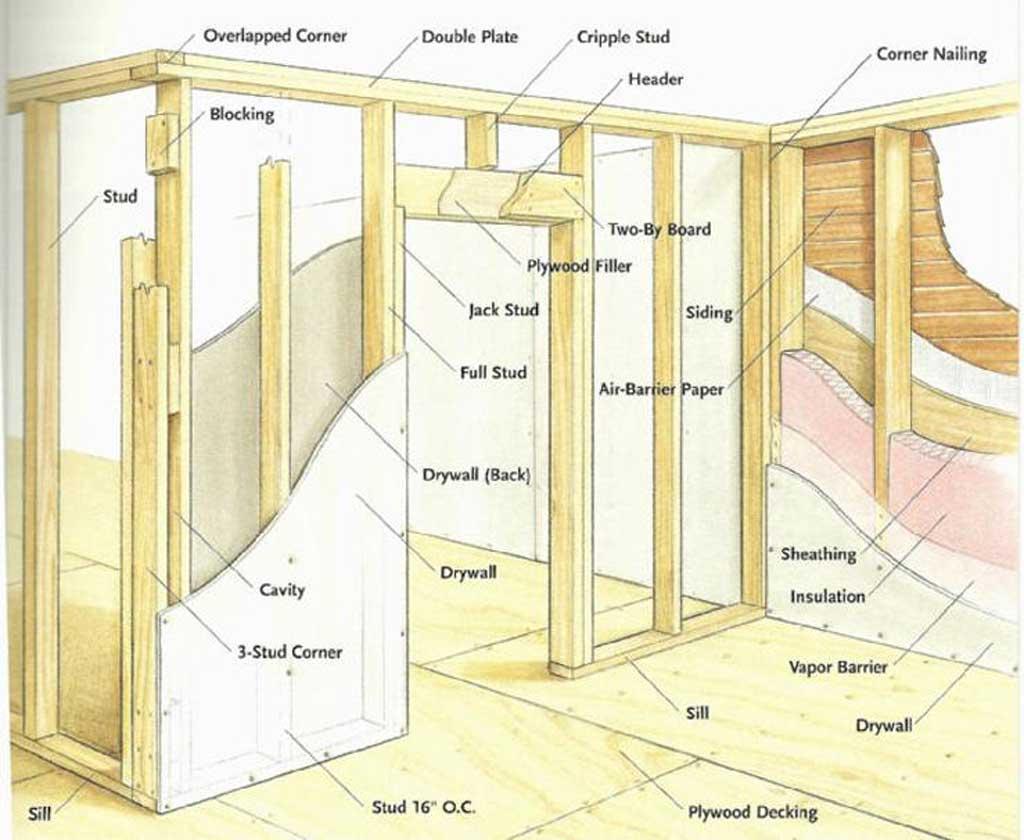 Unit 4 Building Construction