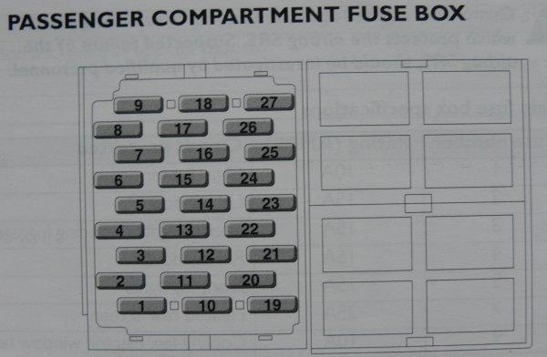rover 25 passenger fuse box