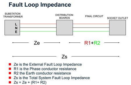 Earth loop impedance testing demystified Megger