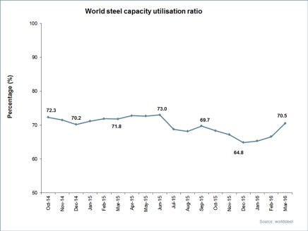 March 2016 crude steel production for the 66 countries reporting to worldsteel 1