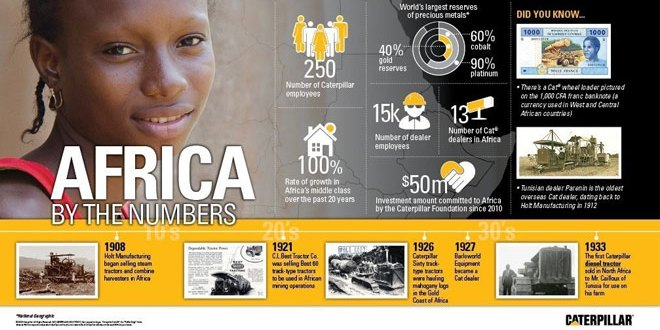 Caterpillar and dealers announce $1 billion investment in business, education and training across Africa