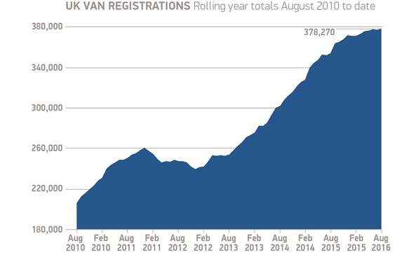 SMMT reports August records best LCV performance in 11 years graph 1