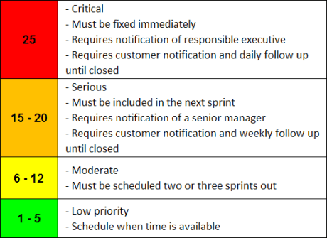 Defect Priority Ranking
