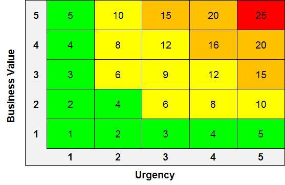 How to Easily Prioritize Your Agile Stories u2013 Michael Lant - project prioritization template