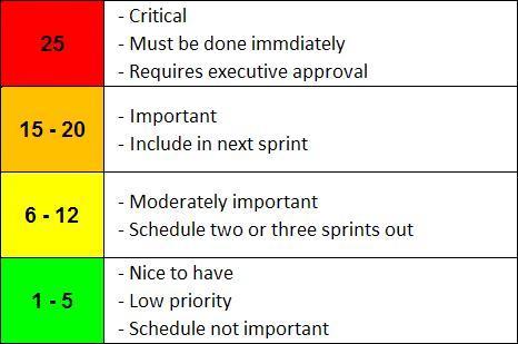 Agile Story Priority Ranges