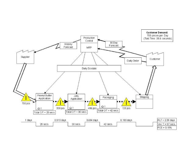 visual stream mapping Value stream mapping (vsm) la mappatura del flusso del valore è il primo, e forse più importante, strumento lean e' il primo da utilizzare in ordine di tempo.