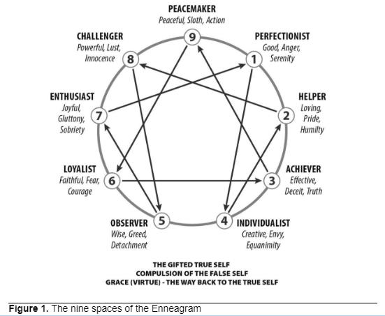 true self diagram
