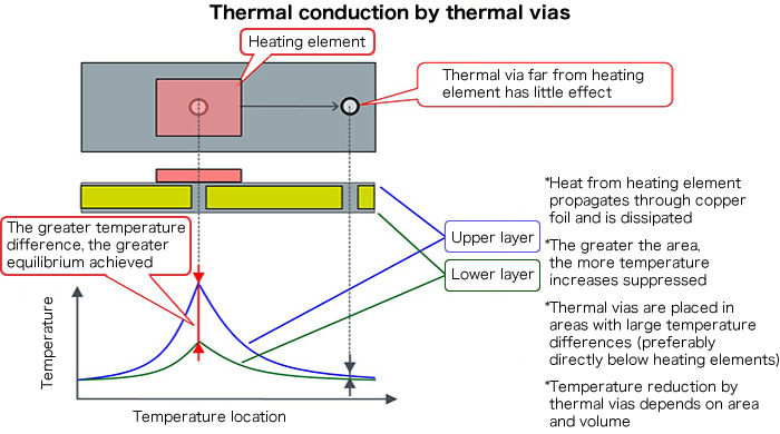 Placement of Thermal Vias Basic Knowledge ROHM TECH WEB
