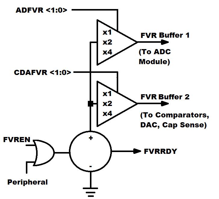 block diagram 4 bit digital analog converter