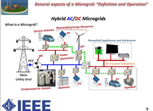 Hybrid ACDC Microgrids IEEE Proceedings 0616