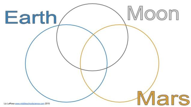 earth and moon venn diagram