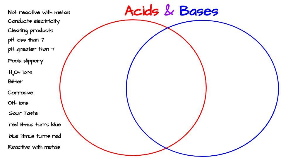 Acids  Bases Venn Diagram Activity \u2013 Middle School Science Blog