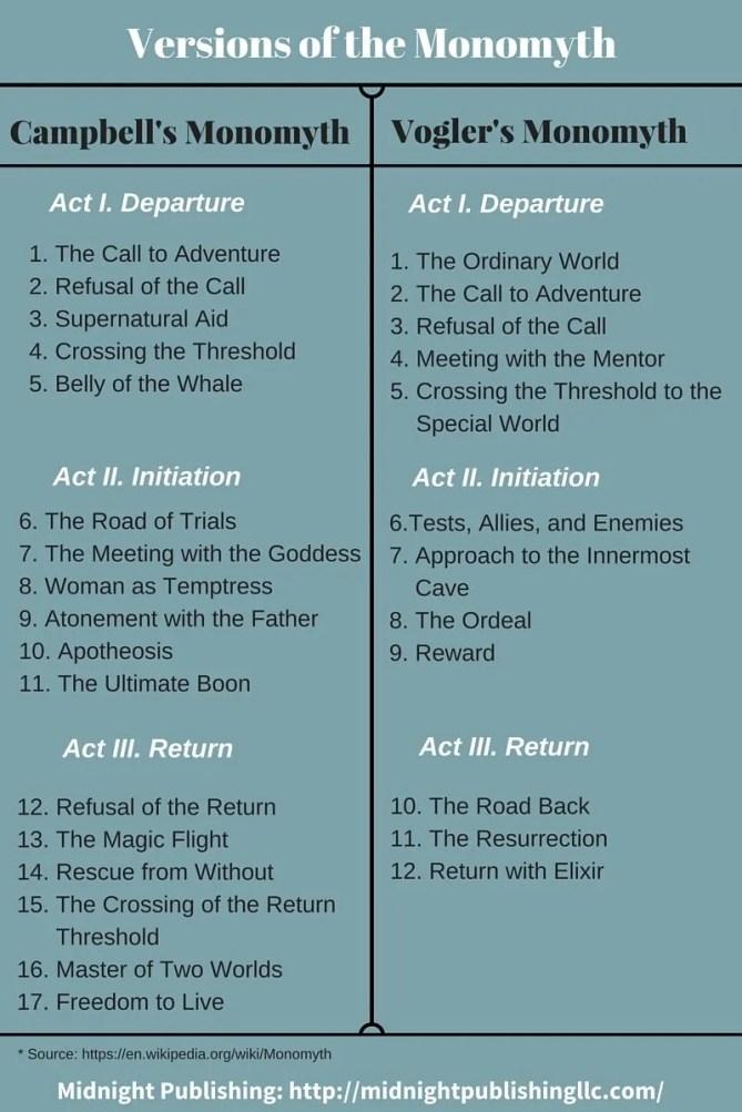 Versions of the Monomyth - The Hero's Journey