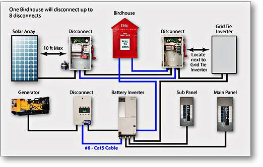 off grid solar generator wiring diagram solar installation guide off