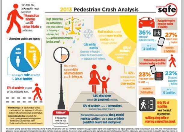 pedestrian-chart
