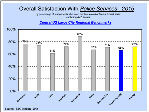 nationwide-police-satisfaction