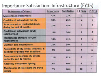 In the 2015 Citizen Satisfaction Survey, the combined importance of sidewalks and dissatisfaction with their condition made them the second highest area of dissatisfaction among city residents. Results from Kansas City Citizen Satisfaction Survey fiscal year 2014/2015.