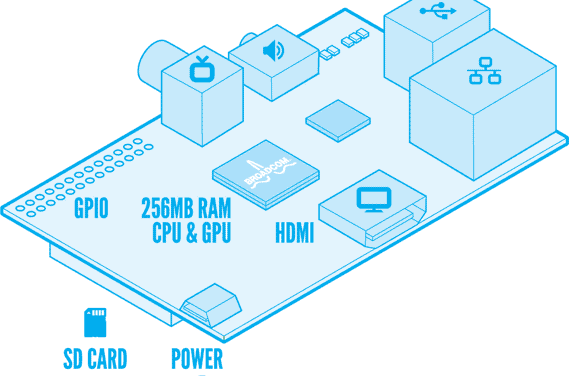 A Slice of Raspberry Pi Hardware