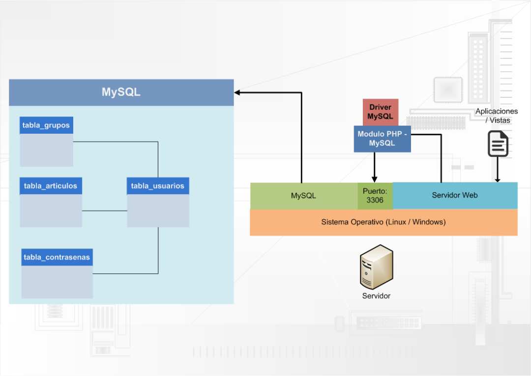 MySQL - Introducción a conceptos de base de datos