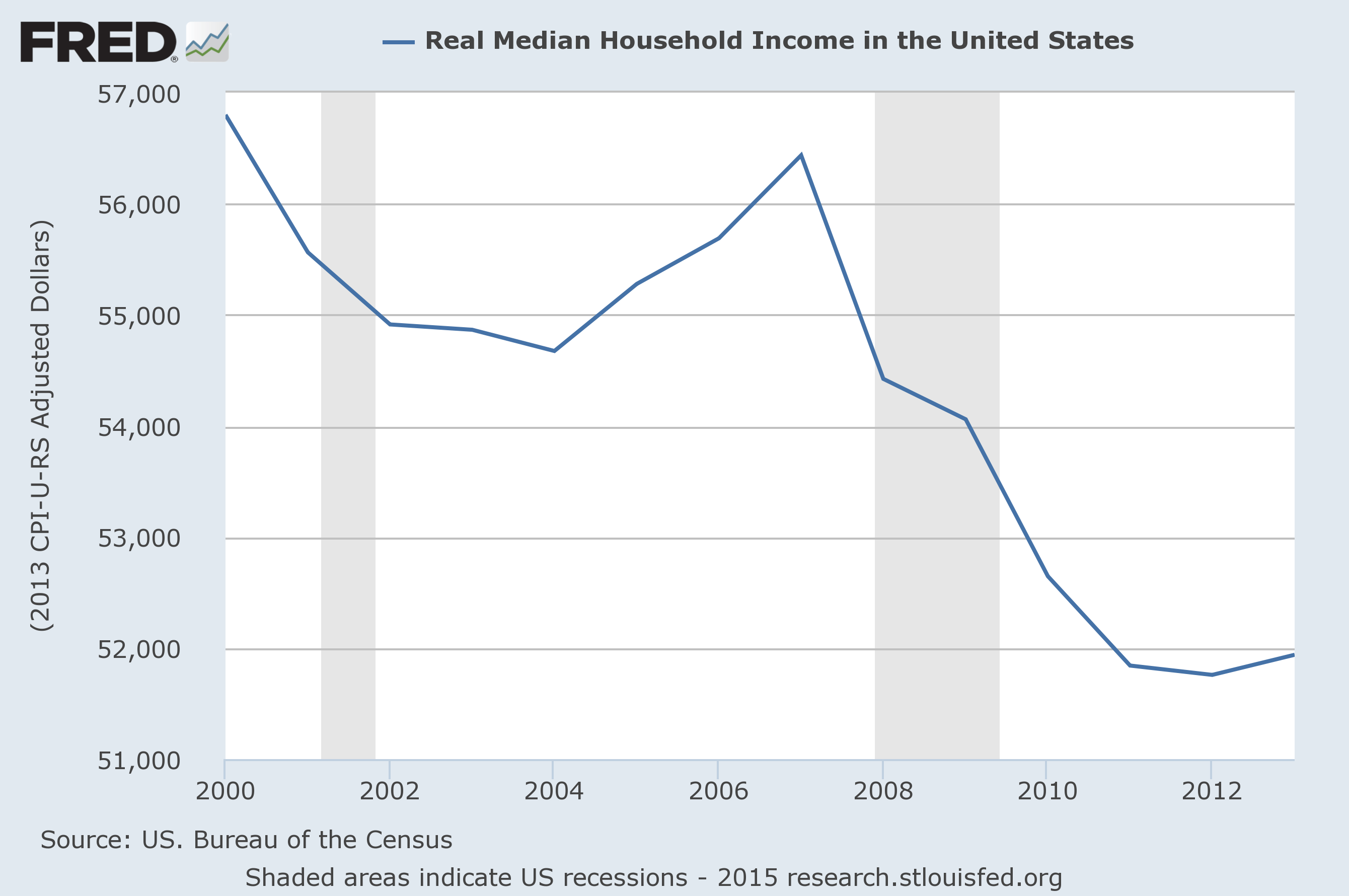 Productivity and real median family in e growth 1947 2009 on happy - Productivity And Real Median Family In E Growth 1947 2009 On Happy Real Median Household Download