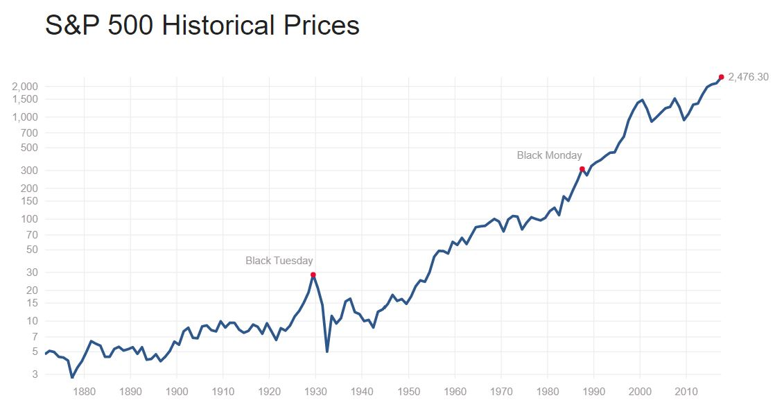 The coming stock market crash of 2017-2018