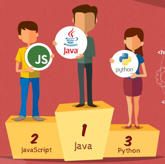 Top Software Development Languages of 2015