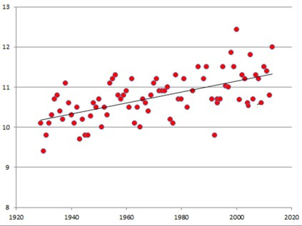 Graph of annual means of temperature (C) for Alexandra from 1920 to the present. Data from The National Climate Database, NIWA.
