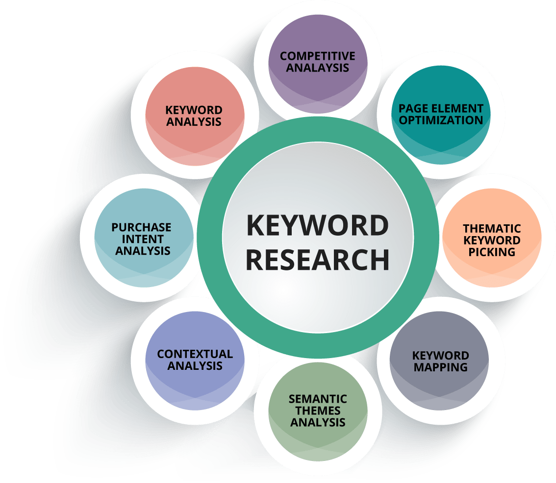 Keyword Search Engine Optimization Services To Be Visible And