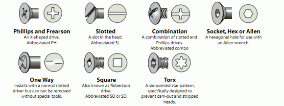 Visual Glossary Of Screws, Nuts And Washers   Do It: Projects