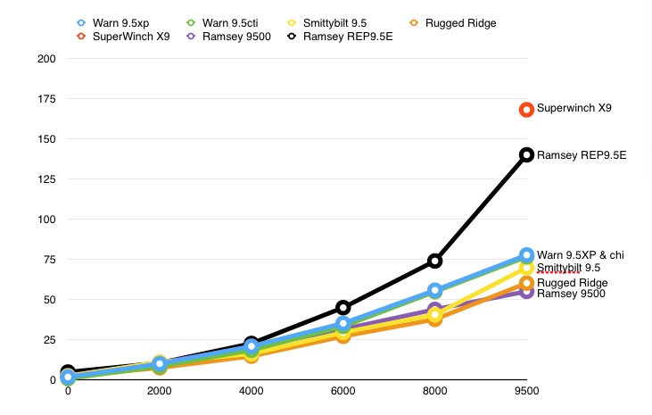 Winch comparison - Understanding winch ratings - mikesjeep