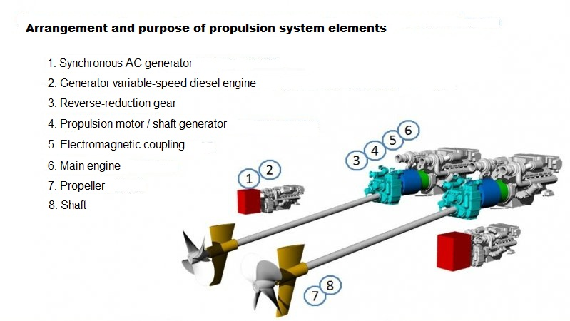 Partial Electric Propulsion Principle Applied to Low-Tonnage Boats