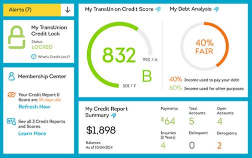 trans union credit monitoring dashboard