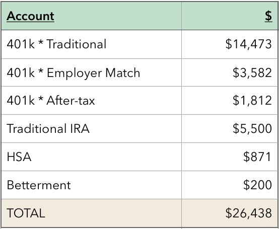 How to Save $26,000 in 7 Months - follow up email after interview template