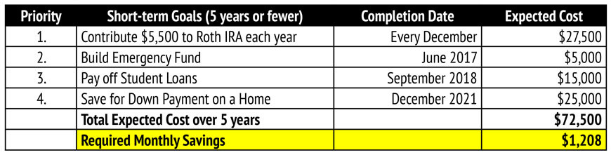 Millennial Magazine- reverse budgeting short term goal table