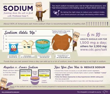 Diet Reduce Blood Pressure