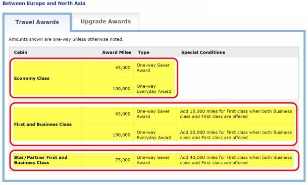 United Airlines Award Chart Million Mile Secrets