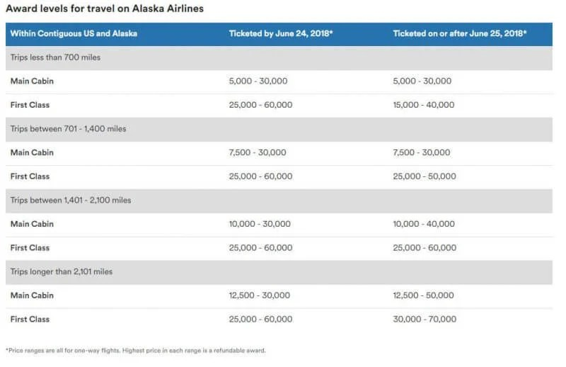 Alaska Airlines Award Chart Changes, Southwest Opens Up Their