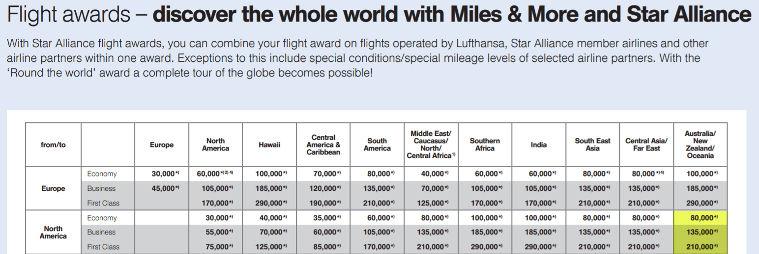 Miles And More Iberia Award Flights To Australia Million Mile Secrets
