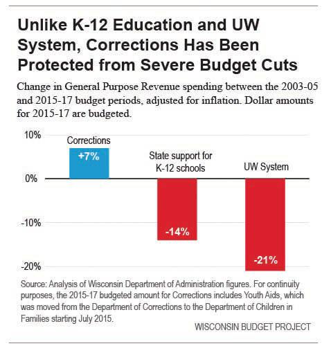 an analysis of the iowa educational budget cuts By effectively developing these plans, called individualized education programs (ieps), they can help to protect their programs and students from some of the negative effects of budget cuts even though students with disabilities are guaranteed equal access to education under the law, budget constraints often affect special education programs .