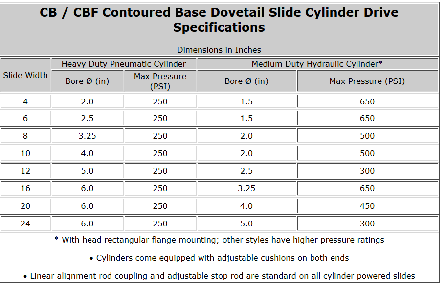 CB / CBF Contoured Base Dovetail Slide Cylinder Drive Specifications