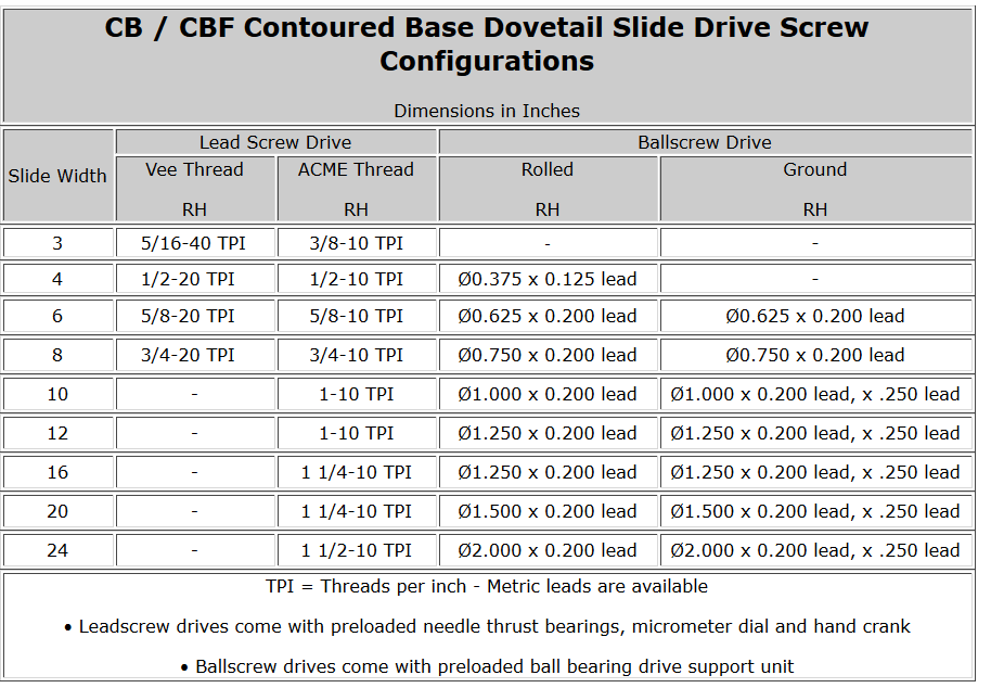 CB / CBF Contoured Base Dovetail Slide Drive Screw Configurations