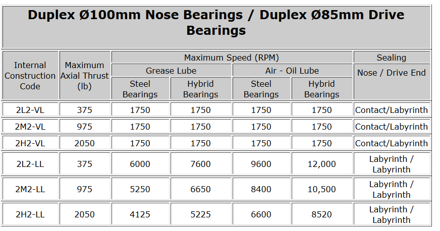 Duplex Ø100mm Nose Bearings - Duplex Ø85mm Drive Bearings2