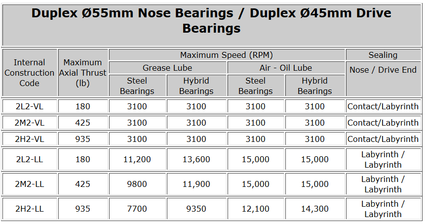 Duplex Ø55mm Nose Bearings - Duplex Ø45mm Drive Bearings