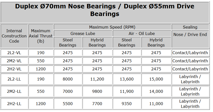 Duplex Ø70mm Nose Bearings - Duplex Ø55mm Drive Bearings